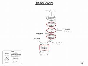 Credit Control Holdings Inc Rick Saffer 60 40