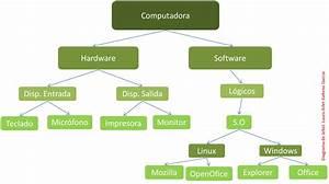diagrama de arbol Ciencias de la Computación BUAP,