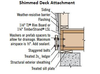tji floor joist details can i attach a deck ledger to 1 1 8 quot or 1 1 4 quot trus joist