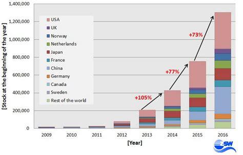 por el mundo ya circulan  millones de coches electricos