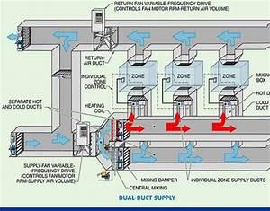 Hvac System  U0026 Equipment Design In Health Care Centers