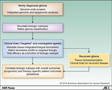 evolving role  molecular markers   diagnosis