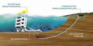 Aquamarine Power Focuses On Wave Energy  U2013 Abandons Tidal