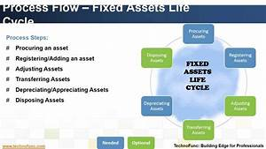 Introduction To Fixed Assets Process