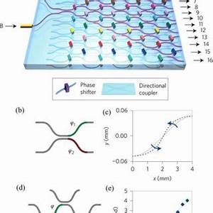 (a) Design of a microfluidic chip composed of a complex 3D ...