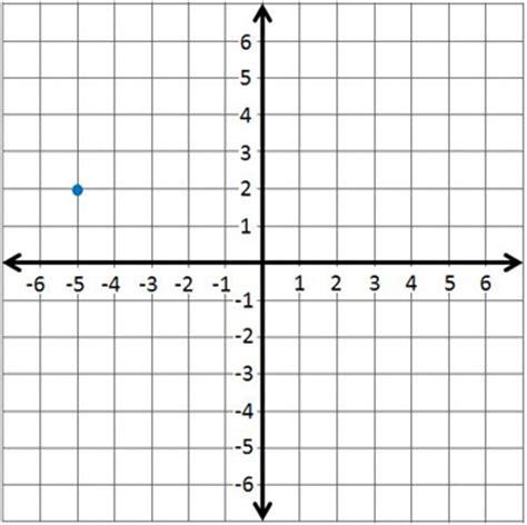 Quiz & Worksheet  Plotting Points On The Coordinate Plane Studycom