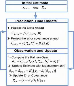 Extended Kalman Filter Algorithm