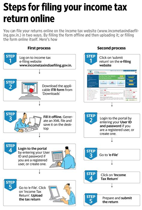Information for corporations that prepare and transmit their own electronic corporate income tax returns and those that use the services of third party tax. How to file ITR for assessment year 2017-18 - Livemint