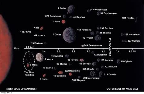 Planets and Dwarf Planets Order From the Sun