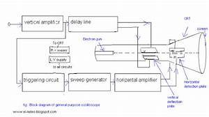 Electronics Notes   The Block Diagram Of A General Purpose