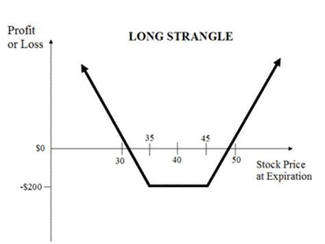option strangle long strangle explained  option