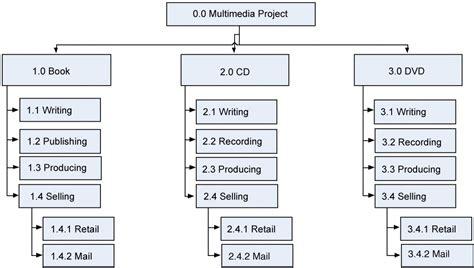 scope planning project management