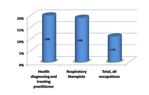 Respiratory Therapist Salary by What Does A Respiratory Therapist Do