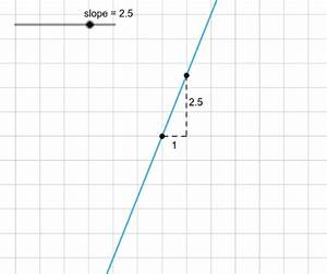 Chart Graphing What Does The Slope Triangle Look Like When Slope Is 0