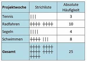 Absolute Helligkeit Berechnen : die absolute h ufigkeit ~ Themetempest.com Abrechnung