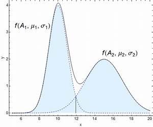 Schnittpunkt Berechnen Quadratische Funktion : den schnittpunkt zwischen zwei normalverteilungen berechnen virtual maxim ~ Themetempest.com Abrechnung