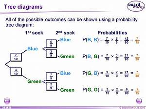 Ks4 Mathematics D6 Probability