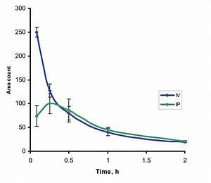 Figure S3. Pharmacokinetics profile of MTM-SK following ...