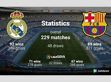 Real Madrid vs Barcelona Live Stream, El Clasico 2015