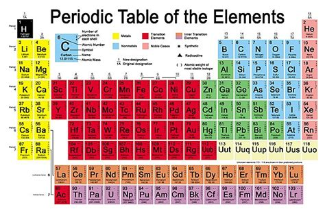 what is the periodic table of elements chemistry periodic table