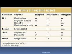 Progesterone in clinical practice Ethinyl Estradiol and Desogestrel