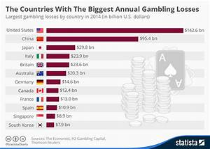 Chart: The Countries With The Biggest Annual Gambling ...