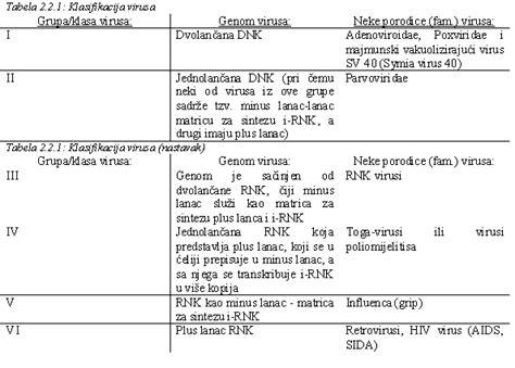 Klasifikacija virusa II — Bionet Škola