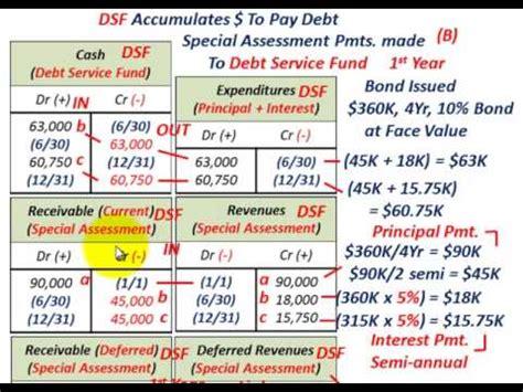 define bond sinking fund accounting sinking fund