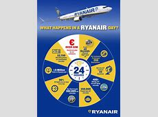 Fact and Figures Ryanair's Corporate Website
