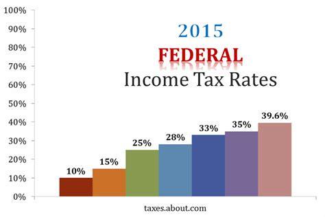 2015 va state tax table federal tax brackets 2016 chart calendar template 2016