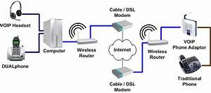 Home Theater Network U2019s Voip Page  U2013 Connection Diagram