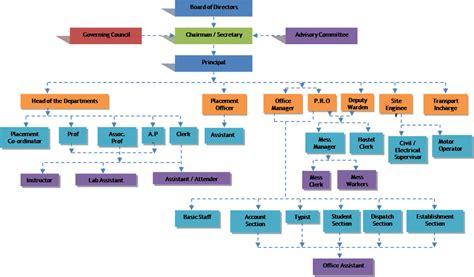 google organizational chart kcet promoters ayucarcom