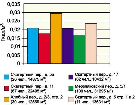 Расчет отопления по объему помещения лучшее отопление