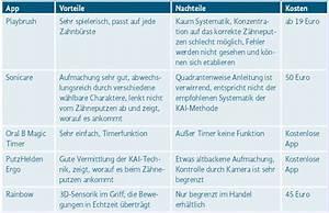 Motivation Zum Putzen : zahnb rsten apps motivation f r kinder dental team online ~ A.2002-acura-tl-radio.info Haus und Dekorationen