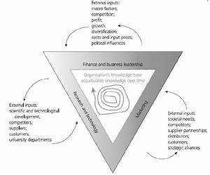 Innovation Management Framework Diagram
