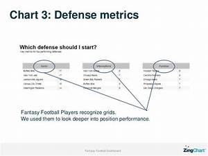 Football Draft Flow Chart Zingchart Football Dashboard Design Process