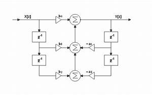 Iir Filter Design In Vhdl Targeted For 18-bit  48 Khz Audio Signal Use - Logic