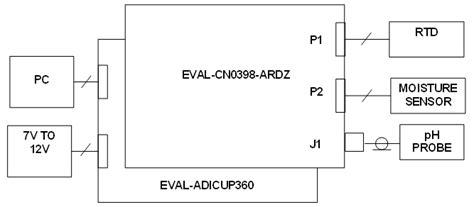 Eval Ardz Shield Overview Analog Devices Wiki