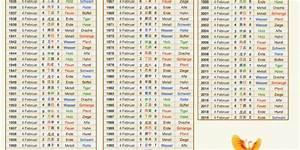 Chinesische Tierkreiszeichen Berechnen : best 25 chinesische horoskop ideas on pinterest ~ Themetempest.com Abrechnung