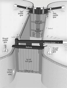 A Narrowboat Beginner U2019s Guide To A  U201ctypical Lock