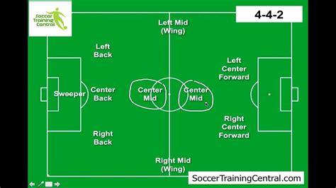 Soccer team positions template maxwellsz