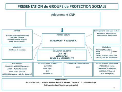 malakoff mederic si鑒e social ppt presentation du groupe de protection sociale powerpoint presentation id 570794