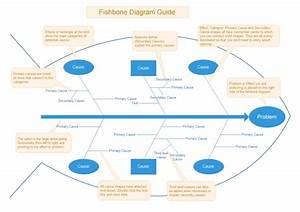 A Free Customizable Fishbone Diagram Template Is Provided