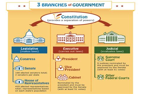 3 Branches Of Government Poster {free}  Diy Homeschooler