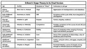 Erikson U2019s 8 Stages Of Psychosocial Development