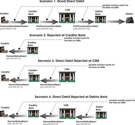 Direct debit message flow