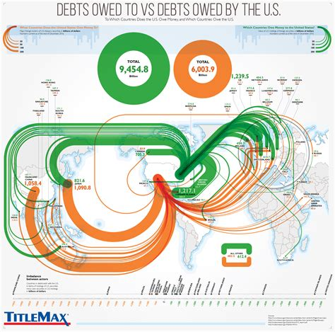 This Infographic Examines How Much Theu S Debt Infographic Visualizing Who Holds U S Debt Internationally