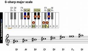Basicmusictheory Com  All Major Scales On The Piano And