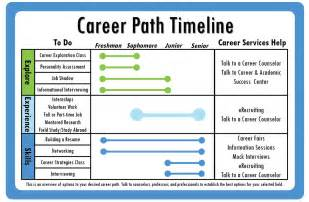 functional resume for students pdf to excel byu career services career path timeline
