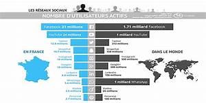 Audience Des R U00e9seaux Sociaux 2016-2017
